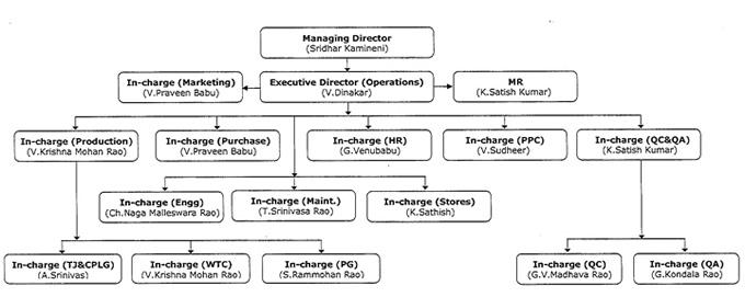 OCTL - Organization Chart